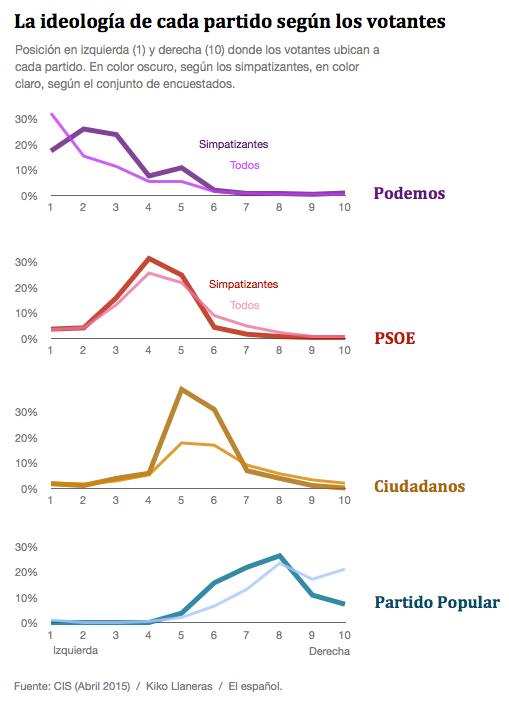 Posición ideológica de los partidos según simpatizantes